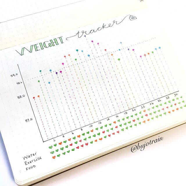 7 tips for weight loss using your bullet journal. Weight tracker by @littlemissrose